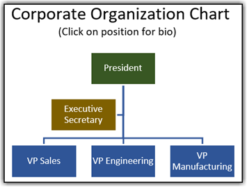 Click on the position to learn more about the person who holds that position.